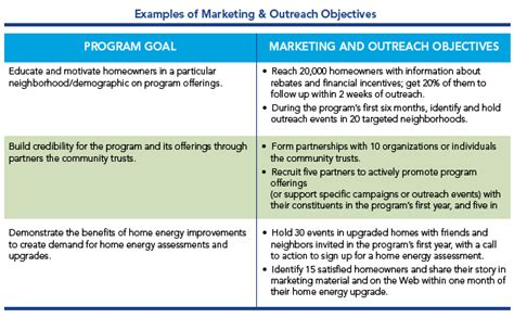 marketing outreach set goals objectives better