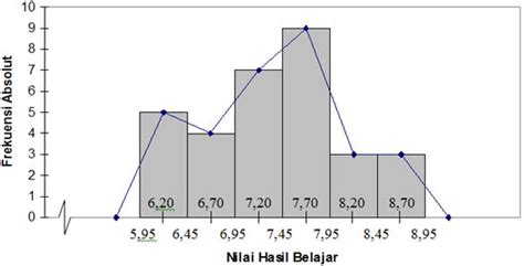 membuat histogram dan poligon frekuensi di excel cara membuat diagram histogram dan poligon images how to