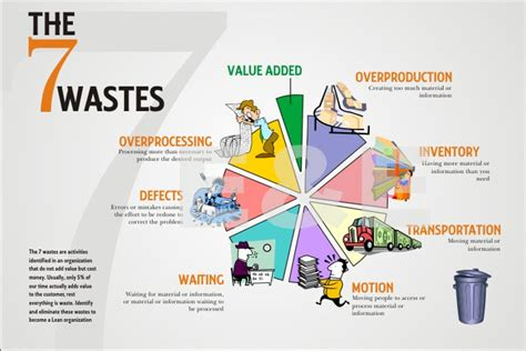 rapid design for lean manufacturing pdf what are the 7 wastes that are killing business efficiency