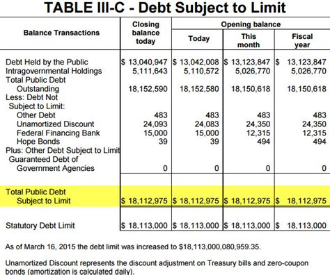What Is A Debt Ceiling Definition by Why The Debt Ceiling Deadline Isn T That Scary