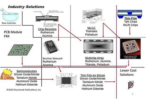 thin resistor integration thin resistors a bright future for precision components integration and miniaturization