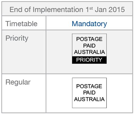 bulk mail changes come into affect 2nd june. is your