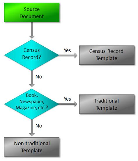 simple flowchart flowchart simple exles create a flowchart
