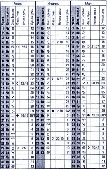 tabla de mareas 2016 de morro de so paulo bahia para la search results for calendario pesca solunar 2016