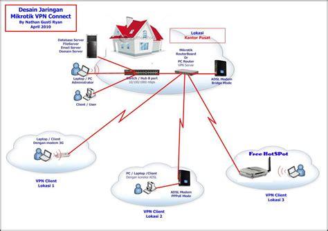 cara membuat jaringan vpn di mikrotik step by step membangun vpn server dgn mikrotik sekedar