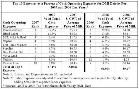Office Supplies Expense Controlling Dairy Farm Expenses
