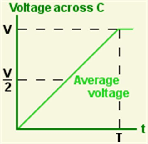 voltage across a capacitor when charged by a constant current source energy storage in capacitors