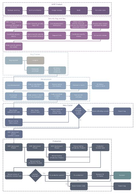 Business Process Mapping Solution Conceptdraw Com Business Map Template