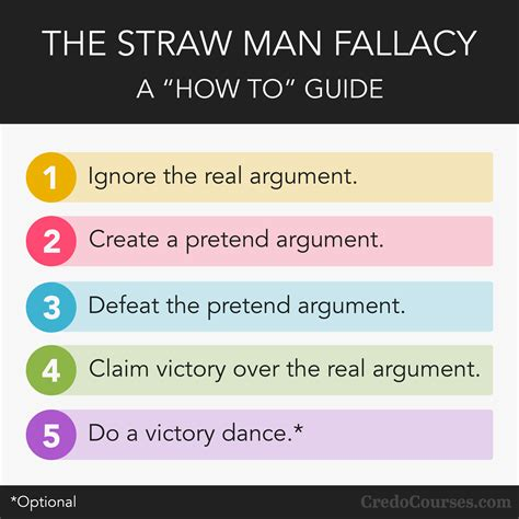 the straw man fallacy and the nature of god