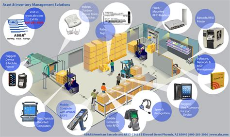Discrete Event Shop Floor Monitoring System In Rfid Enabled Manufacturing - asset inventory management solutions ab r