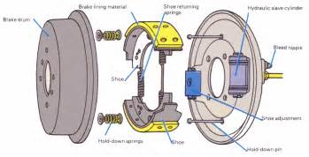 Service Brake System Parts The Unicorn Brakes Drum Brakes Part2