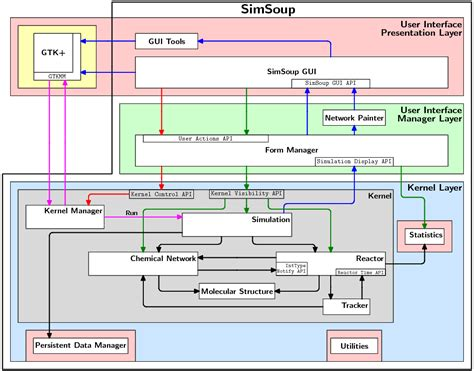 system diagrams simsoup design system diagram