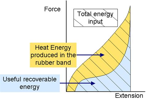 make a rubber st stretched rubber band energy