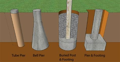 Patio Cover Post Footing by How To Build A Deck Footings Foundations Decks