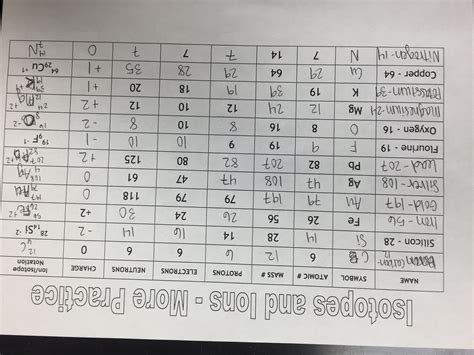 Atomic Chart Worksheet