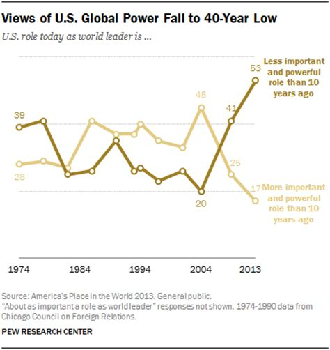 public sees u.s. power declining as support for global