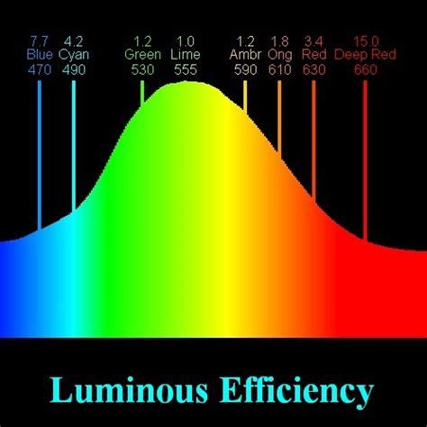 luminous flux human perceived relative brightness