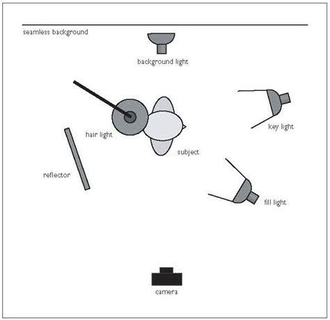 photography lighting layout the five basic portrait lighting setups photography how