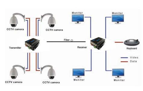 Fiber Optik Analog Cctv Media Converter 4 Channel fiber optic to cctv bnc converter for cctv buy fiber optic to cctv bnc converter fiber