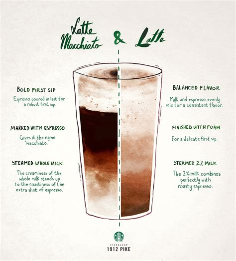What's the difference between a Latte & a Latte Macchiato?   1912 Pike