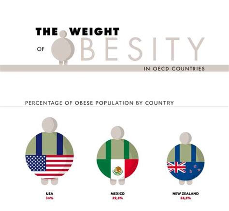 Trend Report Carrying The Weight Of The World On Your Shoulders Second City Style Fashion by Shocking Obesity Rate Graphs Weight Of Obesity