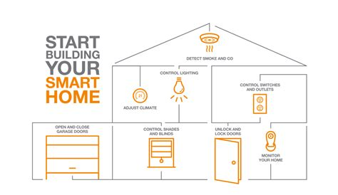 make your home smart with smart home products for less than 30 part 1 how to make my apartment smarter home
