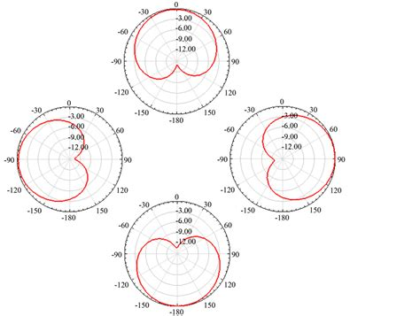 radiation pattern envelope reference rpe beamforming and angle of arrival estimation of square