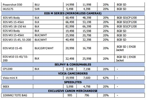 canon price list canon philippines sale on 80d 760d eos m5 cameras and lenses