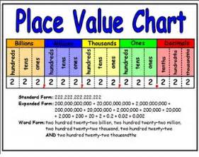 Value Place Place Value Chart By Flamm Teachers Pay Teachers