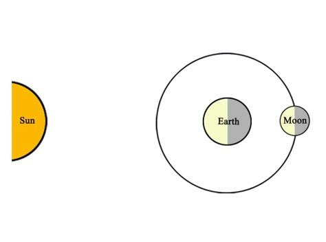 diagram of the earth sun and moon moon diagram sun earth pics about space