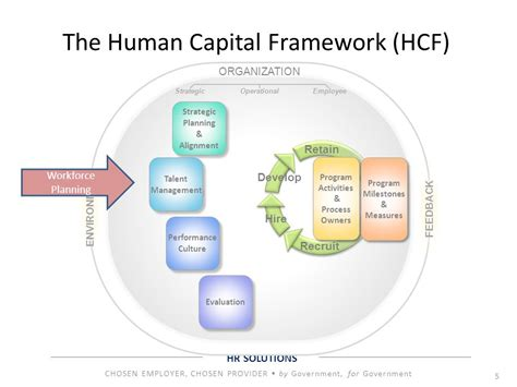 successful hiring for financial planners the human capital advantage books workforce planning stacie porter hr consultant ppt