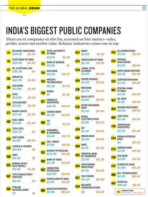 Top Mba Companies In India by Cost Of Biogas Bottling Plant Top Companies In India List