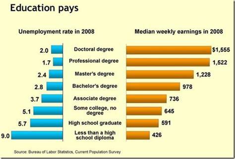 socio economic background everyday sociology unemployment and socioeconomic status