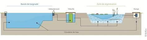 uv l zwemvijver le principe de filtration de nos piscines naturelles bionova