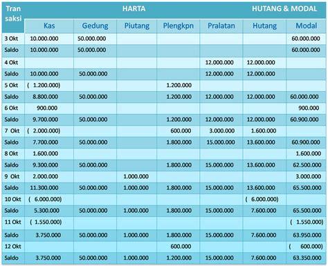 skripsi akuntansi lanjutan belajar akuntansi dasar akuntansi perusahaan dagang