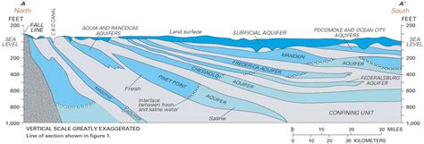 The Location Of The Water Table Is Subject To Change The Location Of The Water Table Is Subject To Change Estimated Depth To Ground Water And
