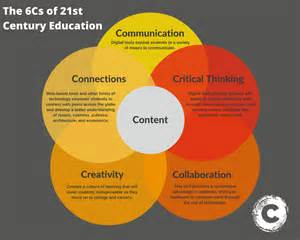 Education 21st Century Essay by The 6cs Of 21st Century Education Infographic Chalkable