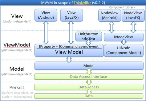 mvvm pattern java exle how to make your android projects more portable to windows