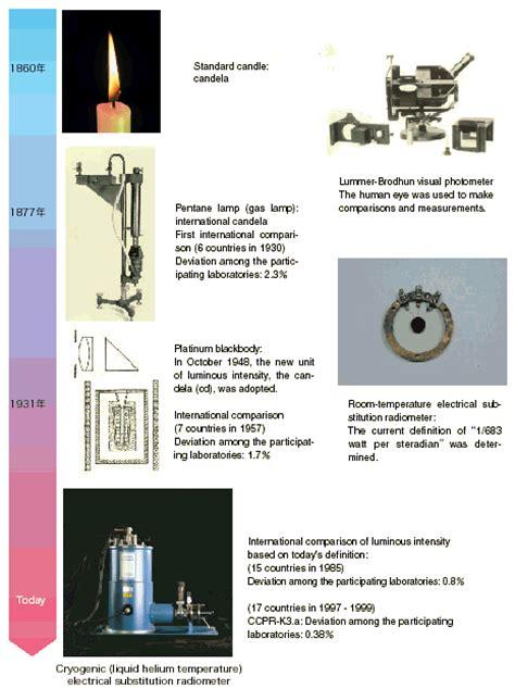 candela unit vivegsena school of physics and astronomy january 2014