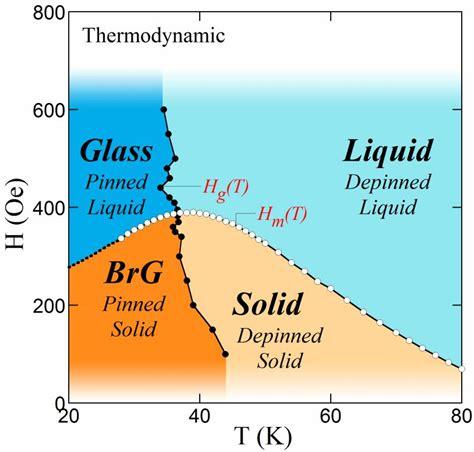 thermodynamic vortex matter phase diagram zeldov