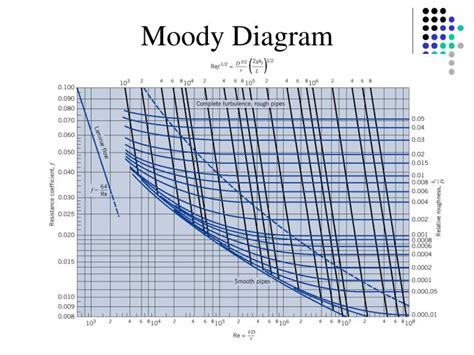 moody diagram ppt experiment powerpoint presentation id 3429160