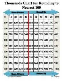 printable hundreds chart rounding thousands chart printable printable maps