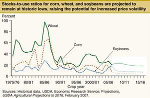 2007–08 world food price crisis wikipedia