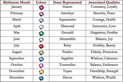 what each color means birthstones by month and color and meaning each