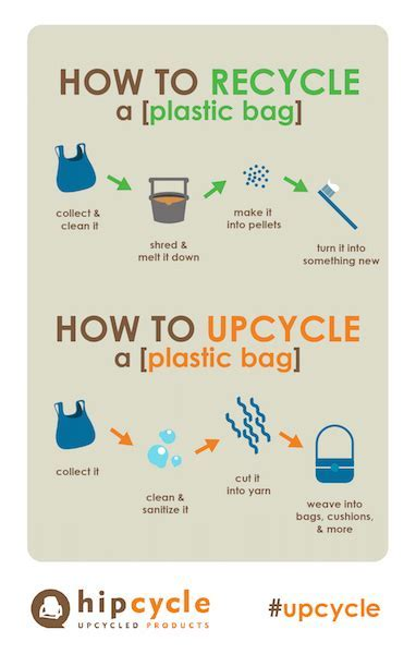 upcycling infographic   Hipcycle