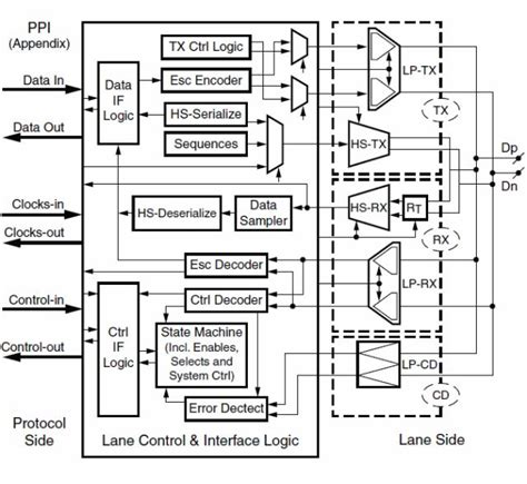 mipi layout guidelines swipe these low cost fpga based mipi dsi and csi 2