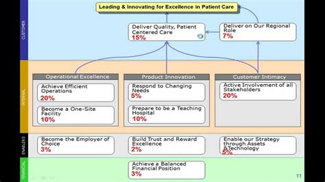 department scorecard template balanced scorecard at a hospital