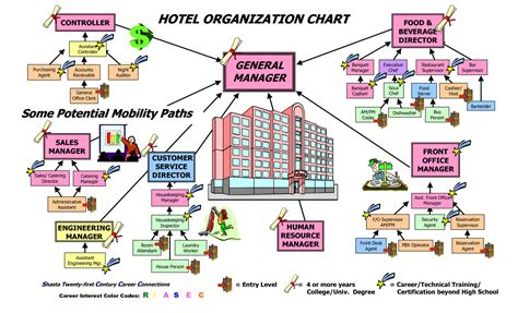 hotel organizational chart template housekeeping hotel