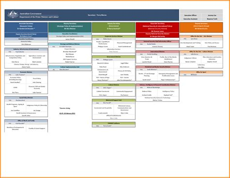 Organizational Chart Template Excel by Org Chart Template Excel 2013 Creative Organization