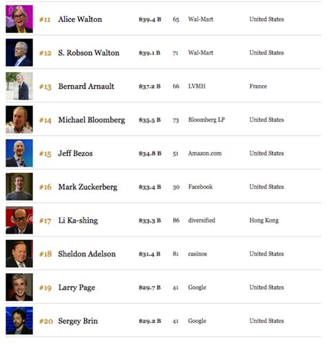 here is the list of forbes top 20 world richest pastors 2017 and their net worth 15 americans and 3 among the world s top 20 richest professor michael czinkota